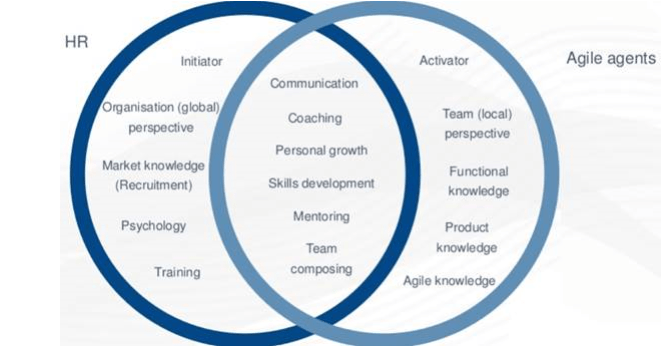 HR and agile
