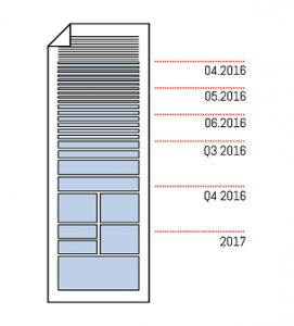 Elementy na górze Backlogu Produktu powinny być klarowne i gotowe do implementacji