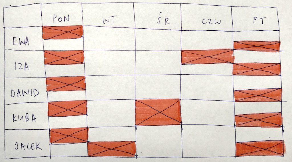 Macierz na naniesionymi nieobecnościami - urlopy, czas zaplanowany na wydarzenia w Scrumie, udział w rekrutacjach oraz inne aktywności, które są już zaplanowane na konkretny tydzień pracy.