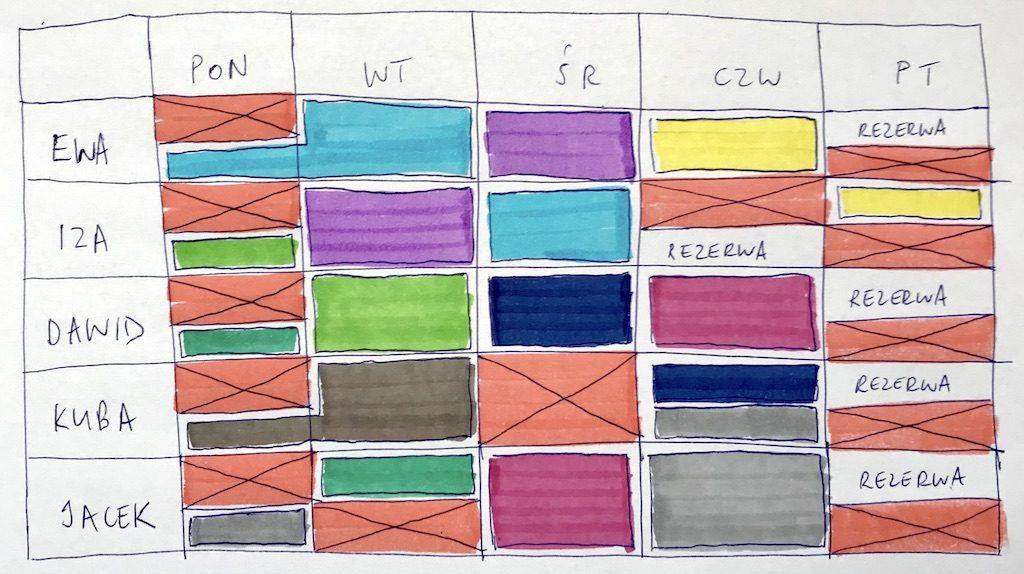 Macierz z naniesioną pracą do wykonania. Każdy kolor reprezentuje konkretne zadanie Zespołu Scrumowego.